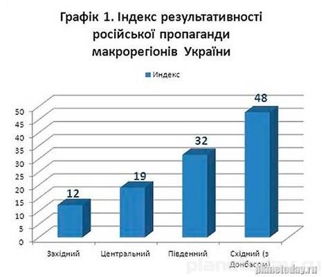 Киевские социологи включилась в борьбу с «сепаратизмом