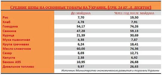 Сравнение цен до и после Майдана - здобулы