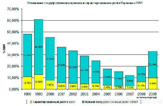 Россия не будет реструктуризировать долг Украины