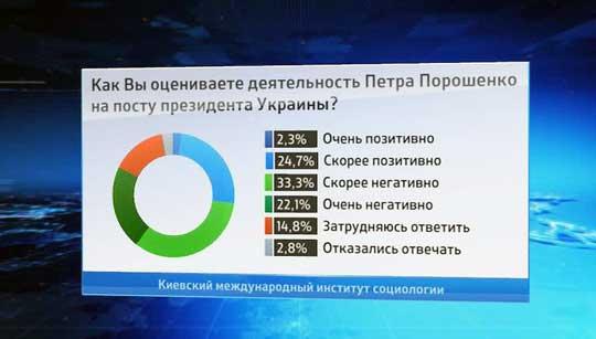 Доверие руководству Украины тает на глазах