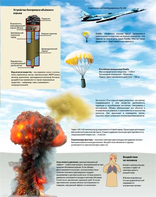 Папа всех бомб