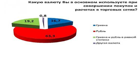Что предпочитают в ЛНР - гривну или рубль?
