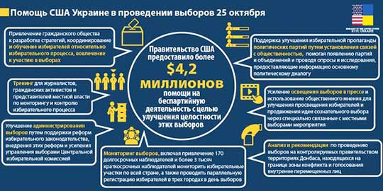 Расходы США на украинские выборы